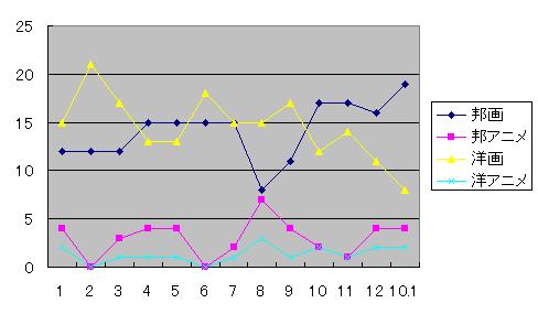 2009年映画グラフ