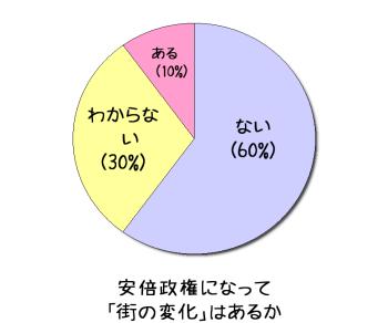 景気回復アンケート(3)