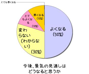 景気回復アンケート(4)