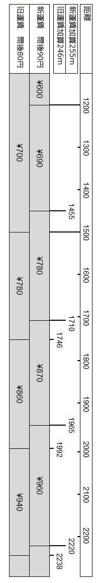 距離短縮運賃 タクシー料金改定