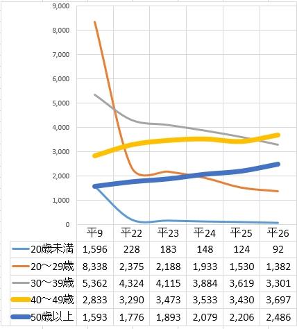 覚醒剤事犯年齢別検挙人員グラフ