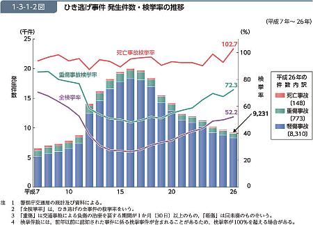 ひき逃げ事件 発生件数・検挙率の推移グラフ