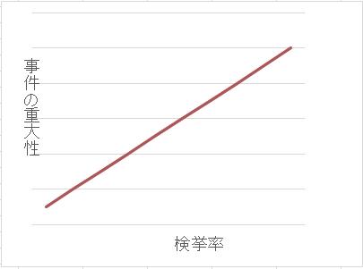 検挙率と事件の重大性グラフ