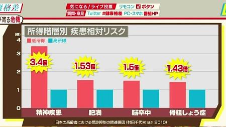 健康格差 NHKスペシャル