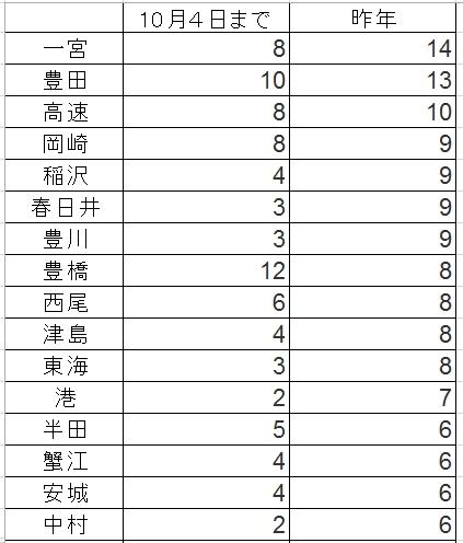 愛知県内警察署別交通死亡事故者数