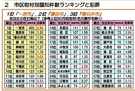 愛知県内市町村別侵入盗ランキング