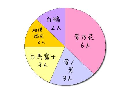 日馬富士暴力事件アンケート