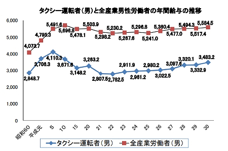 <a href=http://www.taxi-japan.or.jp/pdf/to平成30年タクシー運転者の賃金・労働時間の現況
