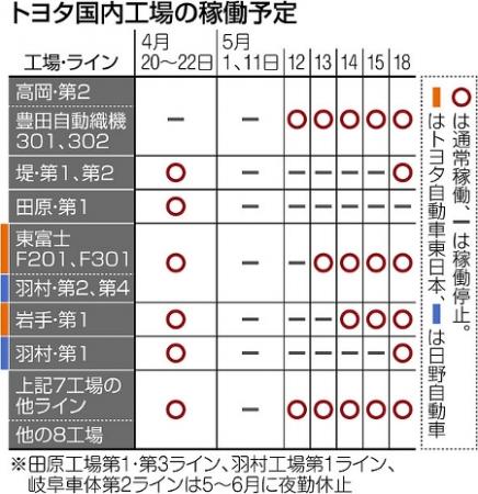 トヨタ自動車国内工場稼働予定