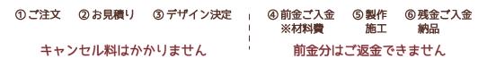 特定商取引法に基づく表記02 ご注文について イメージ