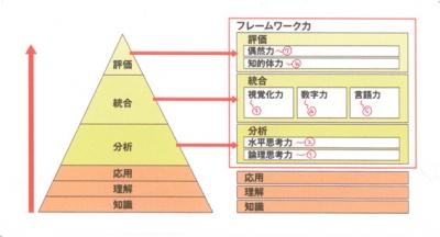 フレームワーク階層図