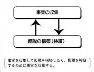 「市場調査」(図解)