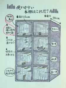 成毛氏の図面
