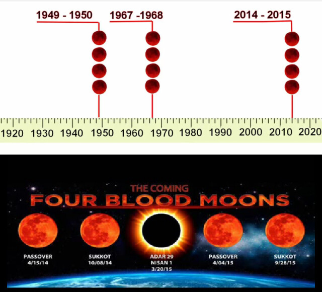 The Coming FOUR Blood Moons 2014-2015