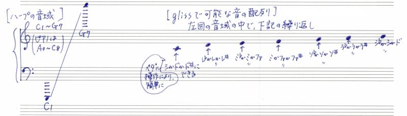 ハープ音域と音の配列