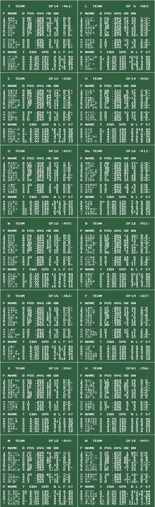 ファミスタ85 祝虎優勝 v2009/03/12 チームデータ