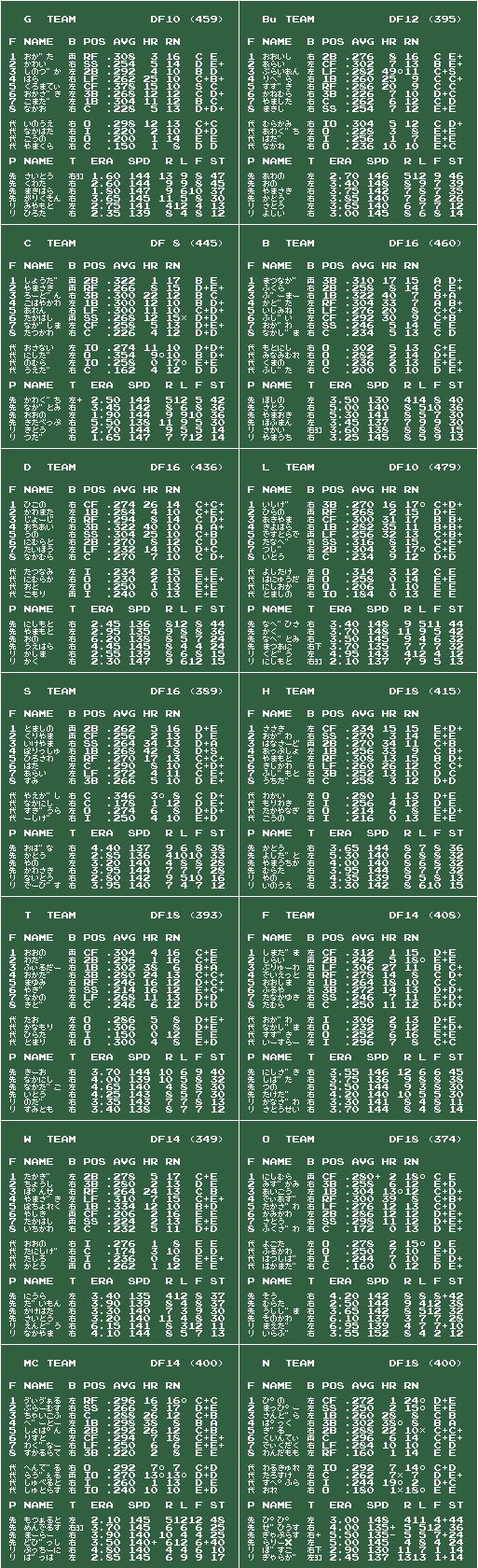 ファミスタ89 沈黙は金 v2009/03/12 チームデータ