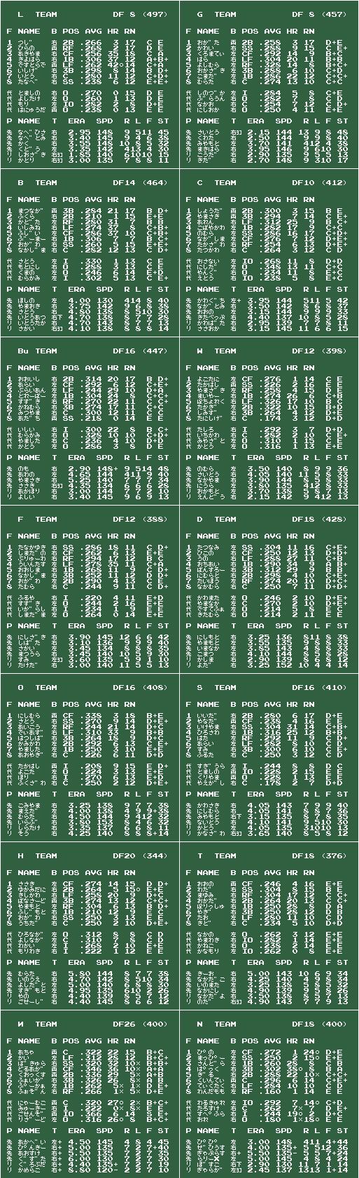 ファミスタ90 竜巻旋風 v2009/03/12 チームデータ