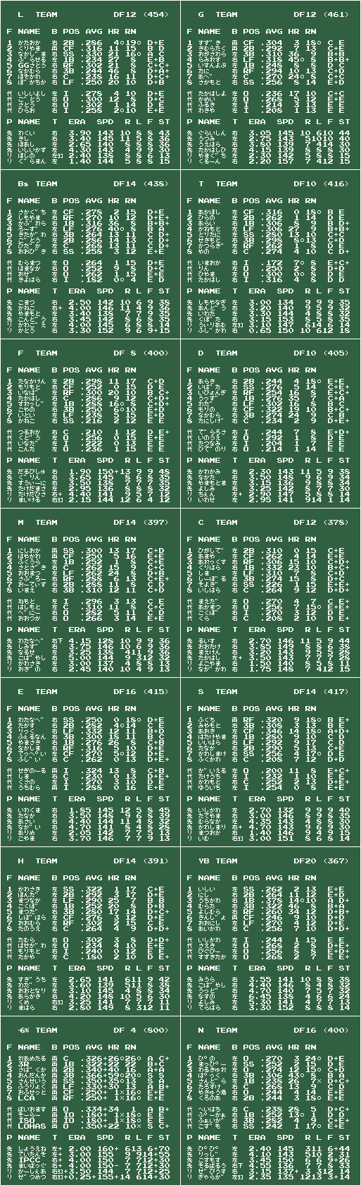 ファミスタ08 虎鷹無念 v2009/03/12 チームデータ