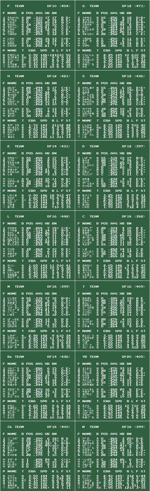 ファミスタ オンライン版 2009 v2009/07/17 チームデータ
