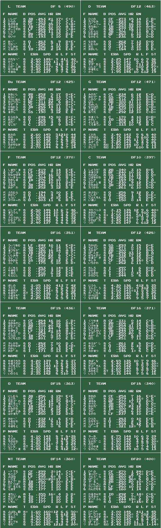 ファミスタ88 不惑二冠 v2010/02/01 チームデータ