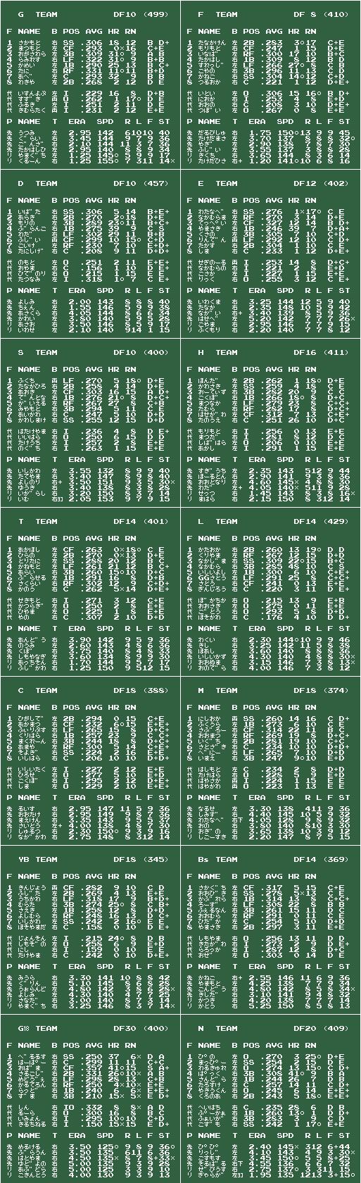 ファミスタ09 祝鷲初CS v2010/02/01 チームデータ