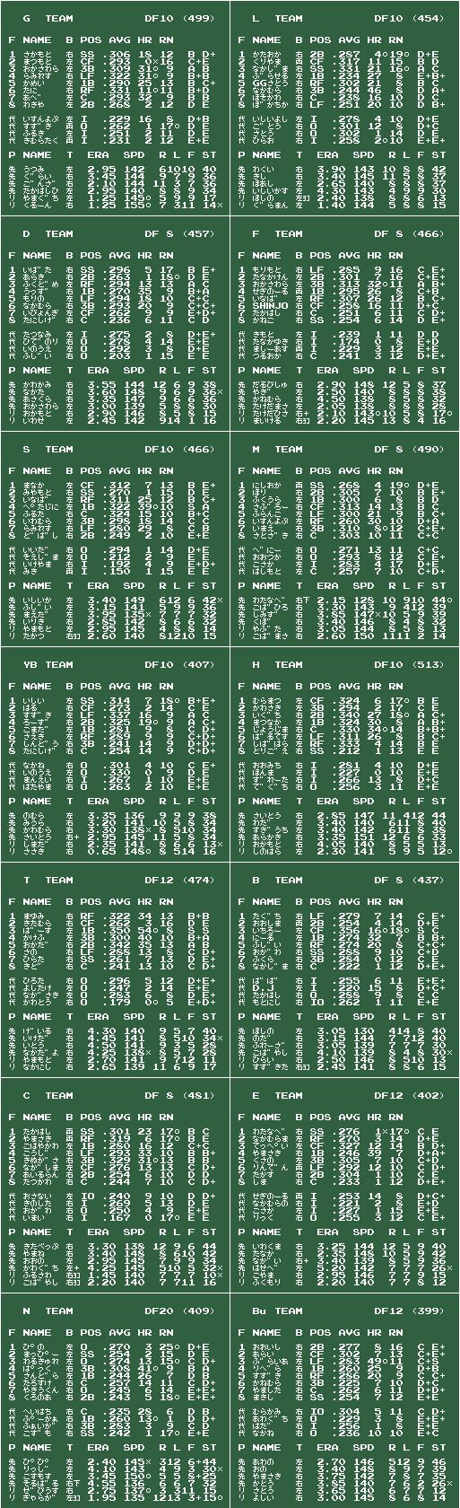 ファミスタ 1984〜2009 日本一版 v2010/09/16 チームデータ