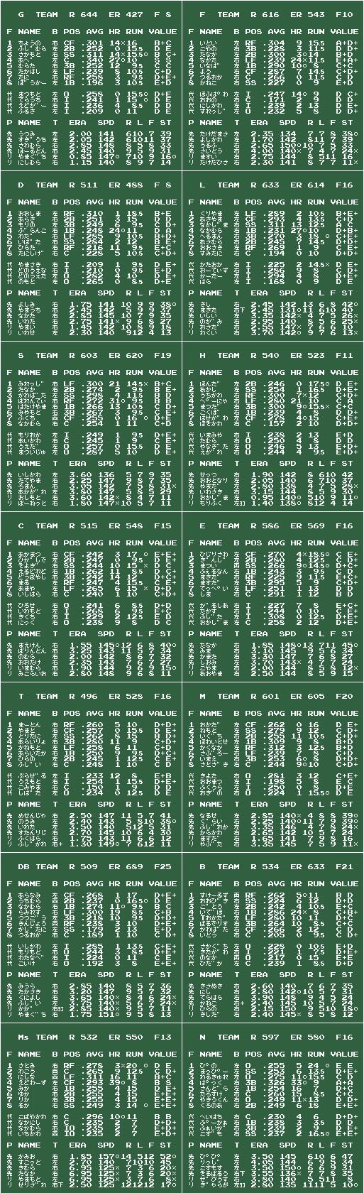 ファミスタ12 誤審酷杉 v2012/12/24 チームデータ