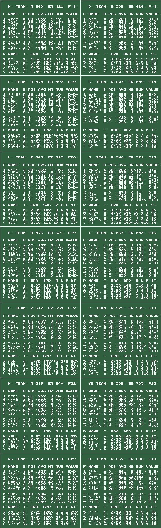 ファミスタ11 鷹完全V v2012/12/24 チームデータ