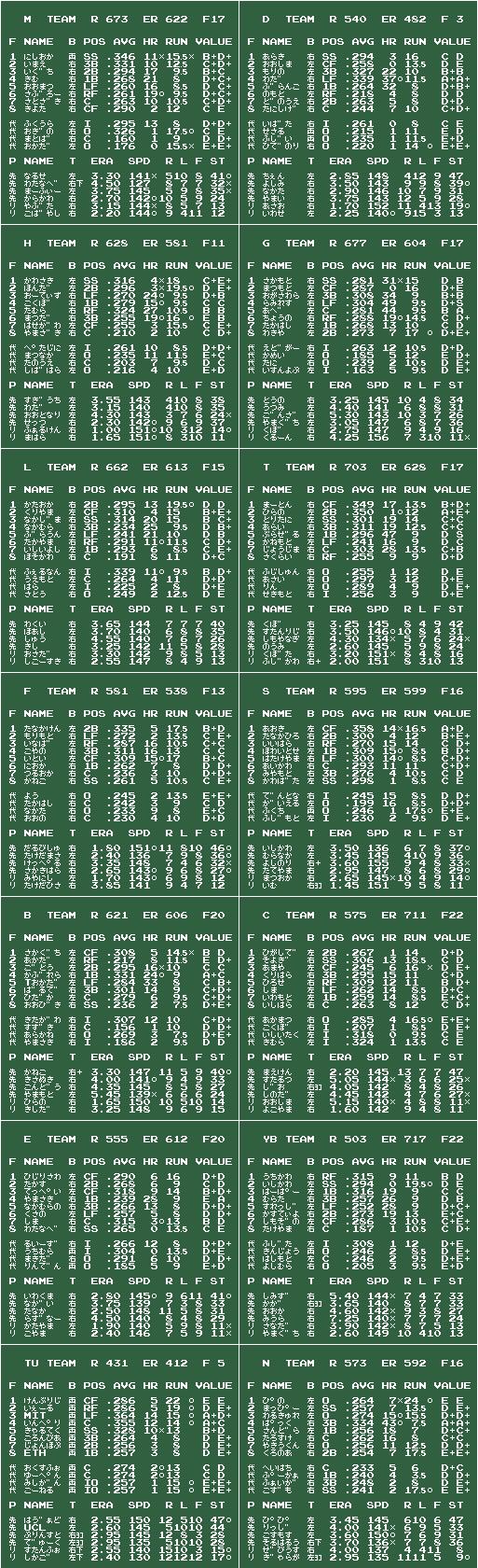 ファミスタ10 下剋上完 v2012/12/24 チームデータ