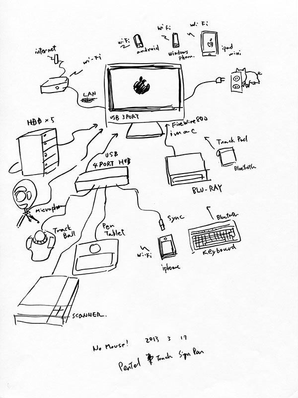 Mac周辺の整理