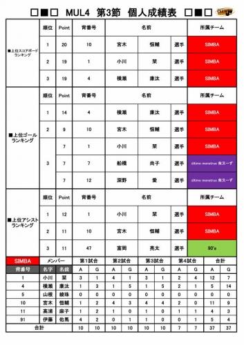 【2017MUL4第3節】個人成績_page001.jpg