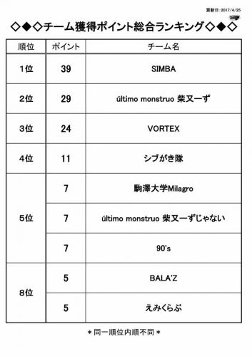 【2017MUL4第3節】試合結果(総合ポインント).jpg