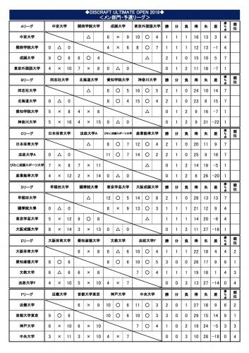 【DUO2018初日】MEN予選試合結果NO1.jpg
