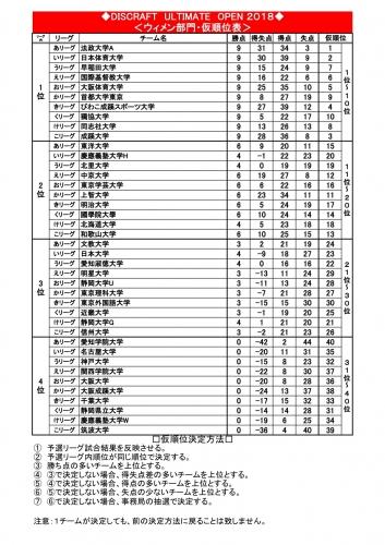 【DUO2018初日】WOMEN仮順位.jpg