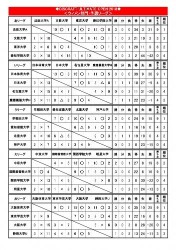 【DUO2018初日】WOMEN予選試合結果NO1.jpg