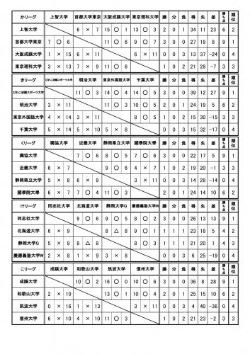 【DUO2018初日】WOMEN予選試合結果NO2.jpg