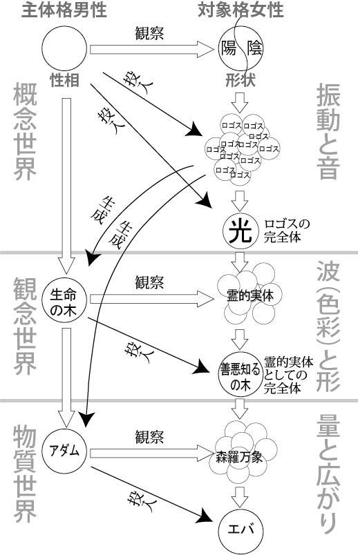 創造三段階