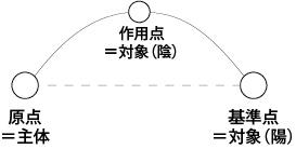 主体対象の相互関係と様相