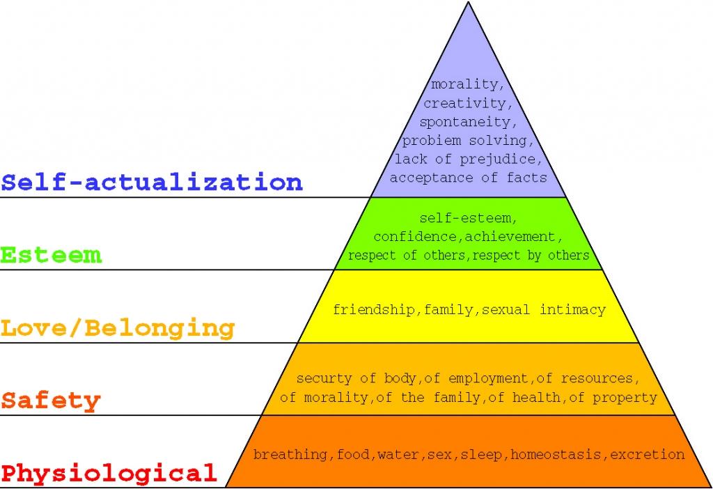 マズローピラミッド