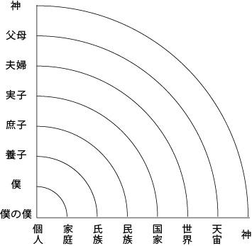 縦横の八段階