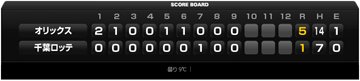 score20130331