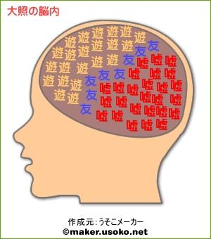 大照の脳内メーカー