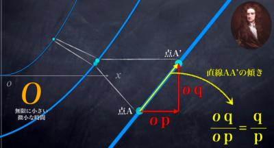 ニュートンの放物線