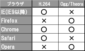 VideoCodecの対応表