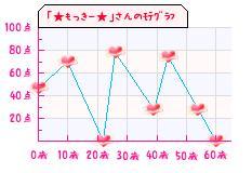 モテグラフ