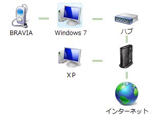インターネットワーク map