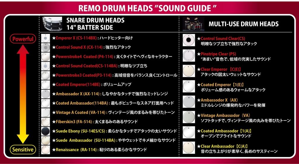 REMO製品リスト
