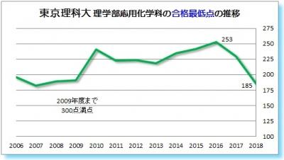 東京理科大理学部応用化学科合格最低点2006 2007 2008 2009 2010 2011 2012 2013   2014 2015 2016 2017 2018年