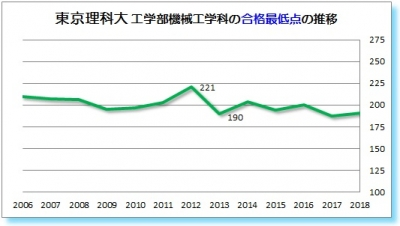 東京理科大工学部機械工学科合格最低点2006 2007 2008 2009 2010 2011 2012 2013 2014 2015 2016 2017 2018年